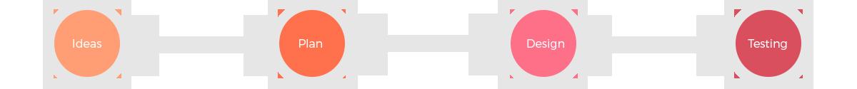 php, m25, websumo, mycondoleances innovatieve webprojecten,
